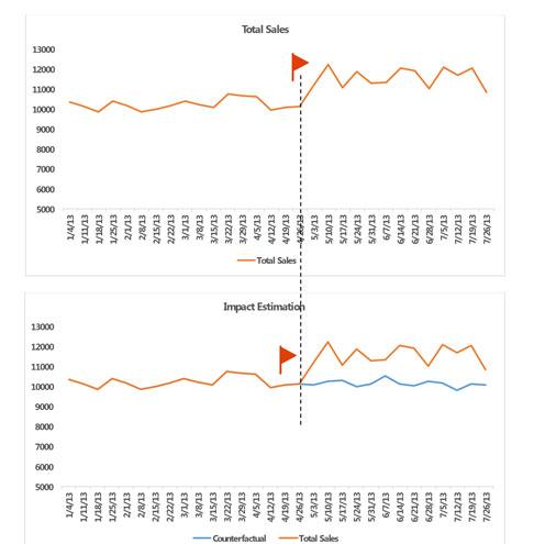 Sales Forecasting - Impact Estimation