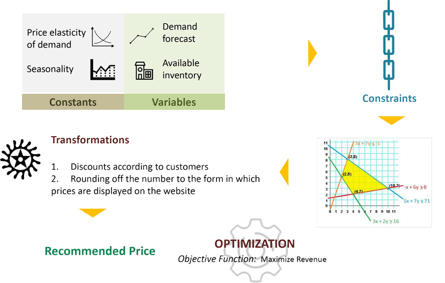 Optimization Approach - Detailed