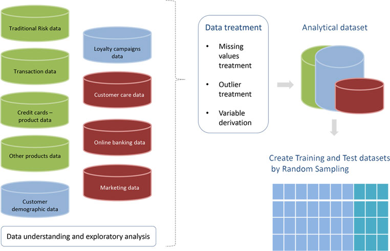Data exploration and treatment