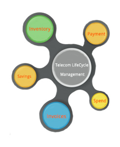 Telecom LifeCycle Management