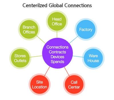 Centralized Global Connections