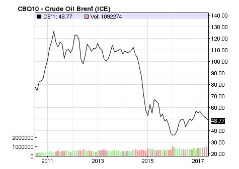 Crude Oil Brent