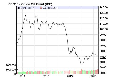 Crude Oil Brent