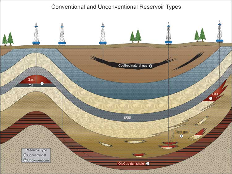 Conventional and Unconventional Reservoir Types