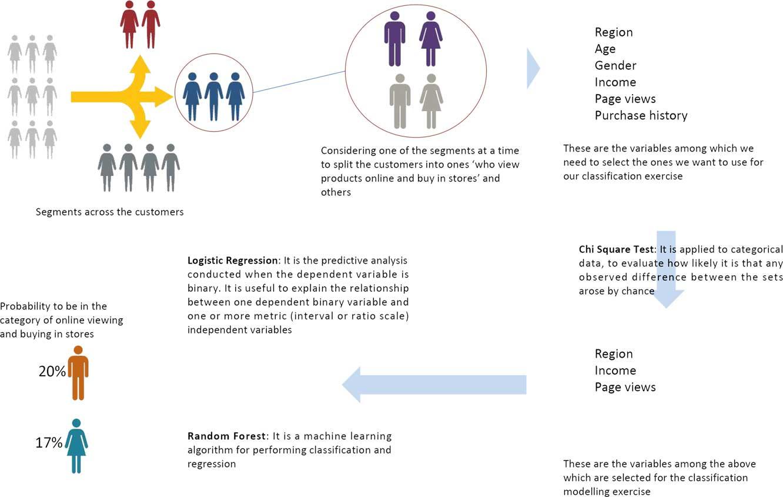 Predict the Omni-channel behavior of customer