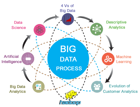 Big Data process