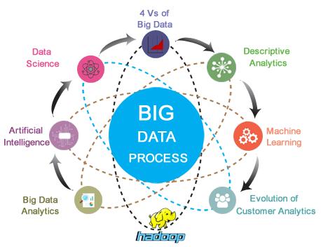 Big Data process